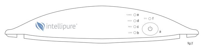 Compact control panal